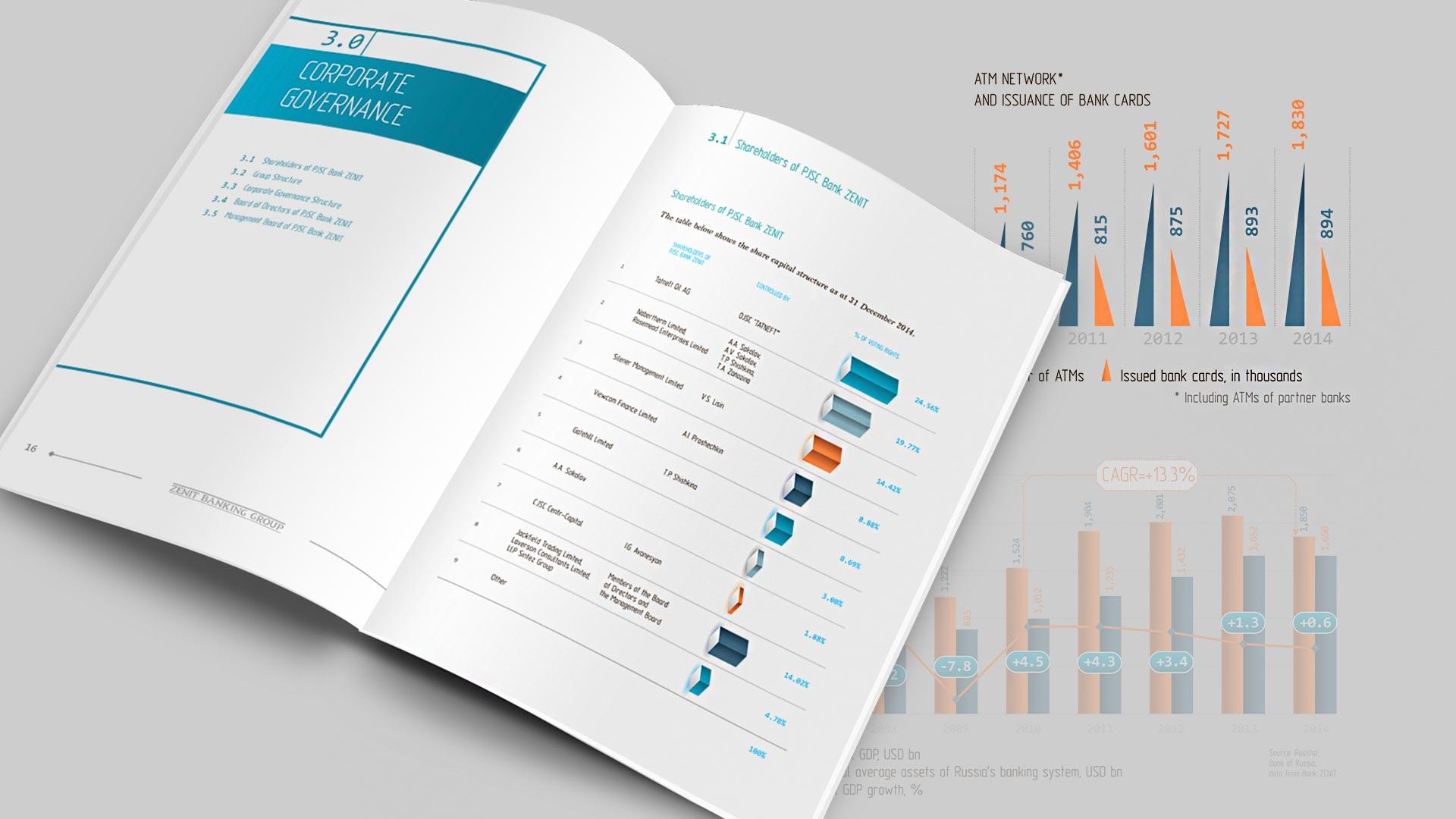 Годовой отчет для Банка ЗЕНИТ